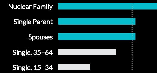 Chart: Demographics - life stage