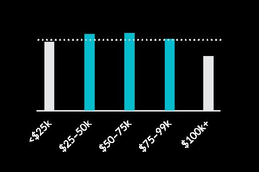 Chart: demographics