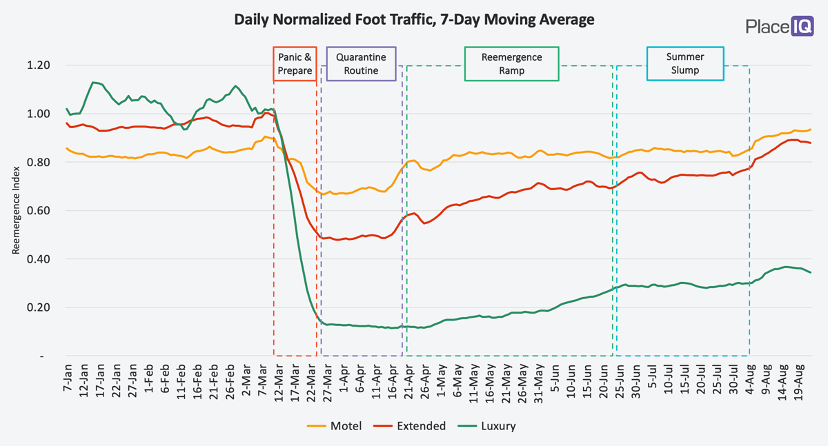 CHART: Daily Normalized Foot Traffic, 7-Day Moving Average