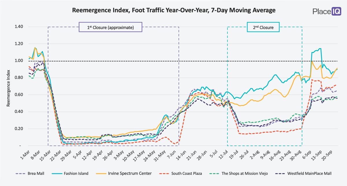 CHART: Orange County Malls: Indoor vs. Outdoor Trends