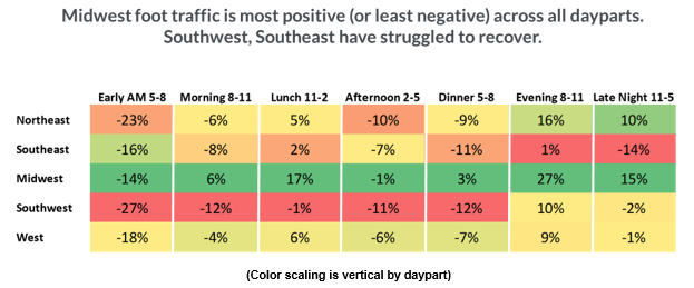 CHART: Midwest foot traffic is more positive (or least negative) across all dayparts. Southwest, Southeast have struggled to recover.
