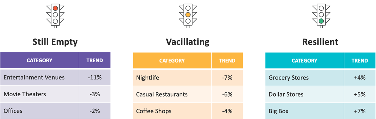CHART: Orange County Malls: Indoor vs. Outdoor Trends