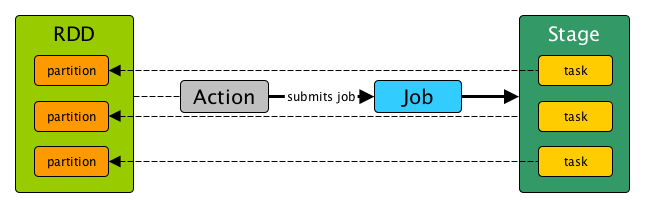 Anatomy of Spark application: relationship between data (RDD, DataFrame, Dataset, or otherwise), actions, job, stages, and tasks.