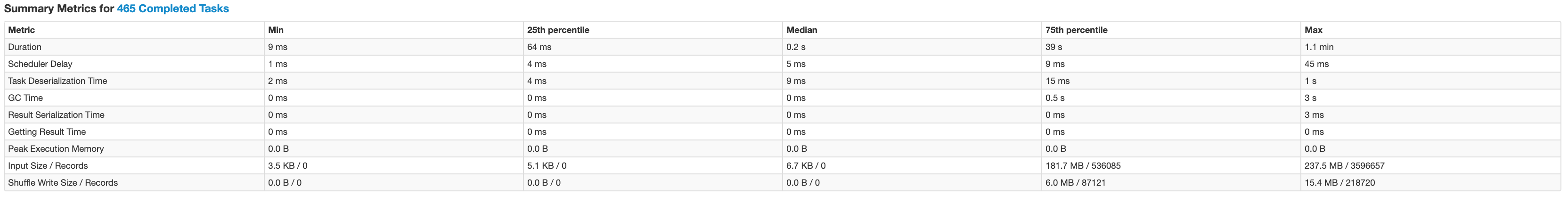 Task-level metrics summary in the Resource Manager for a single stage.