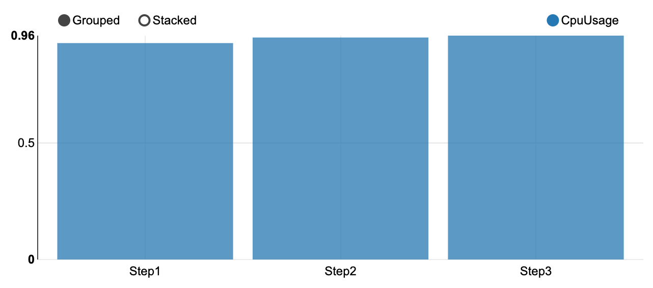 Ratio of executorCpuTime and executorRunTime for the three steps.