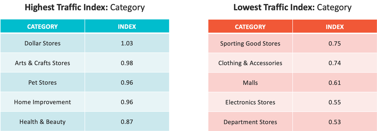 CHART: Highest Traffic Index and Lowest Traffic Index by category