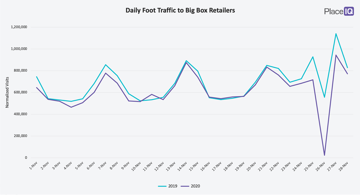 CHART: Daily Foot Traffic to Big Box Retailers