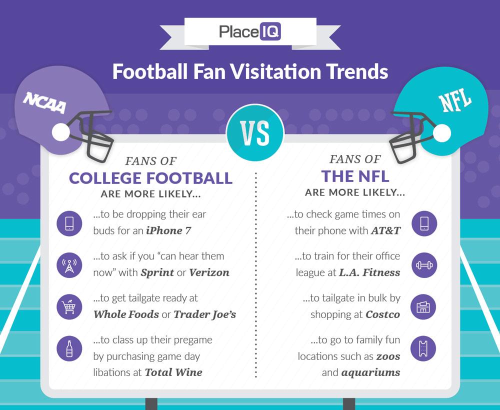 iNFOGRAPHIC: Football Fan Visitation Trends