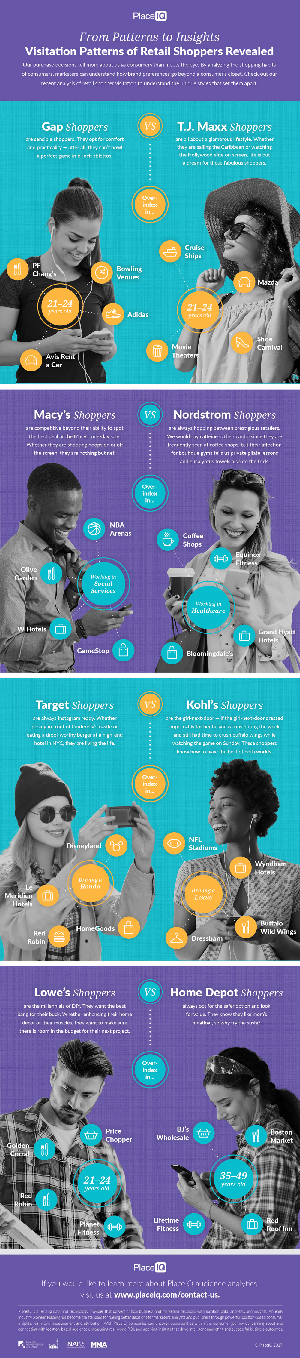 INFOGRAPHIC: From Patterns to Insights - Visitation Patterns of Retail Shoppers Revealed