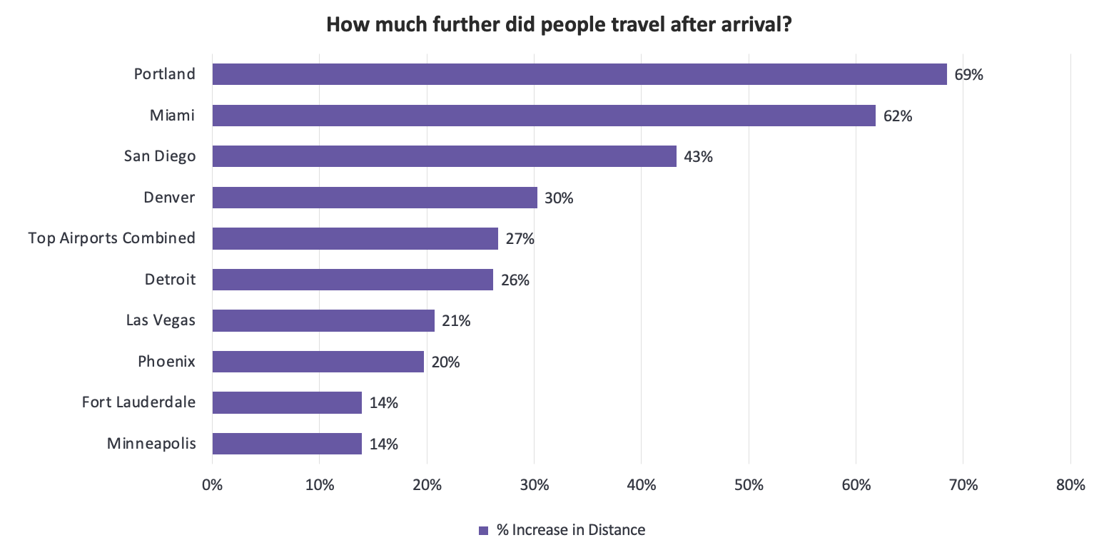 CHART: How much further did people travel after arrival?