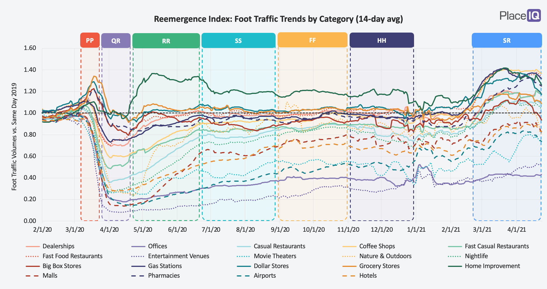 CHART: Reemergence Index, Foot Traffic Year-Over-Year, 14-Day Moving Average