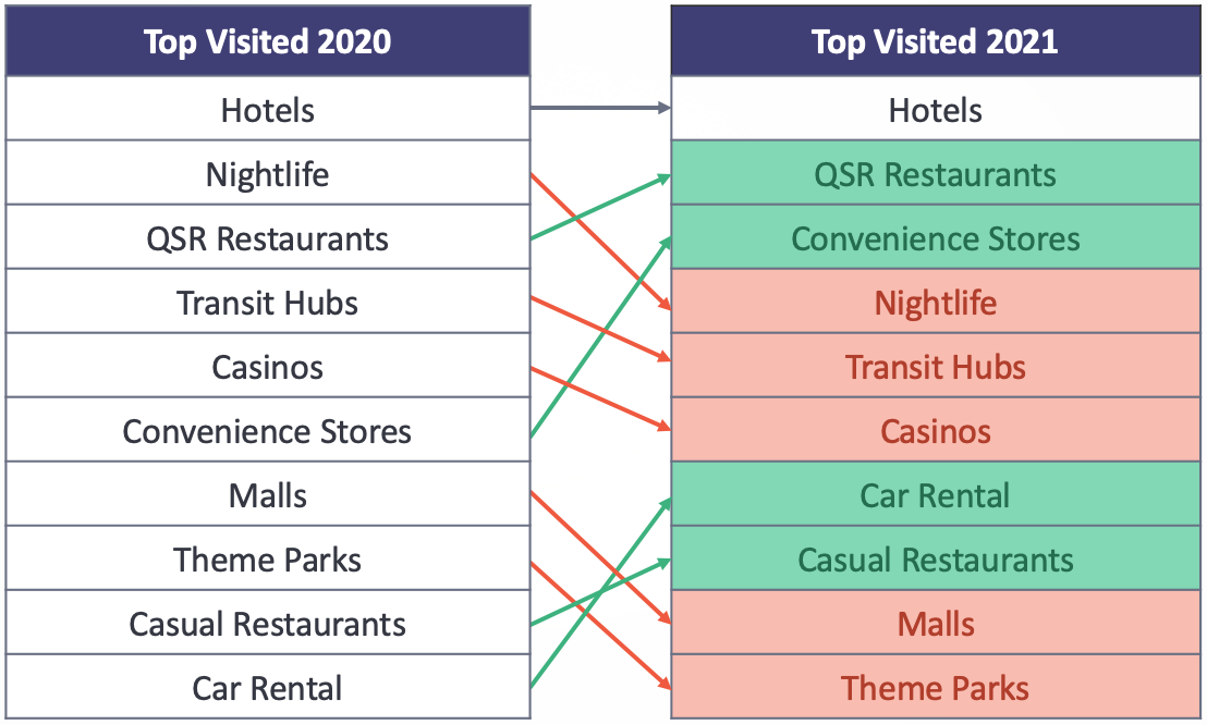 TABLE: Top Visited Categories : Where are people seen after arrival?