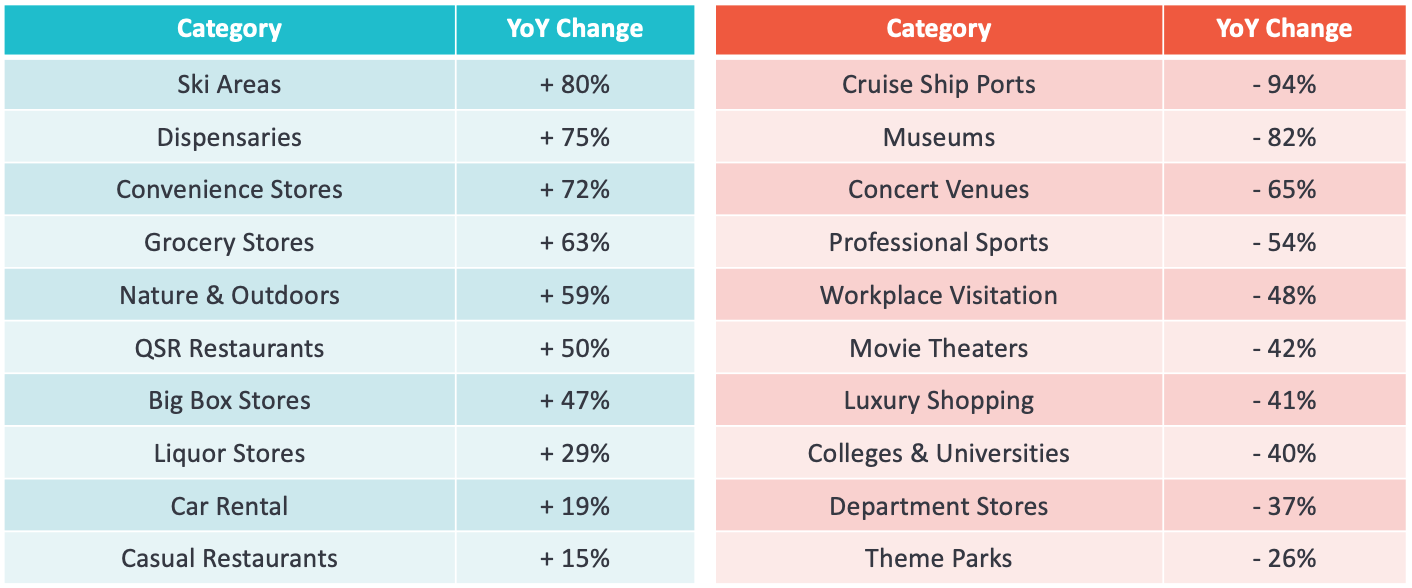 TABLE: Travel Winners & Losers: How much did visitation change in a year?
