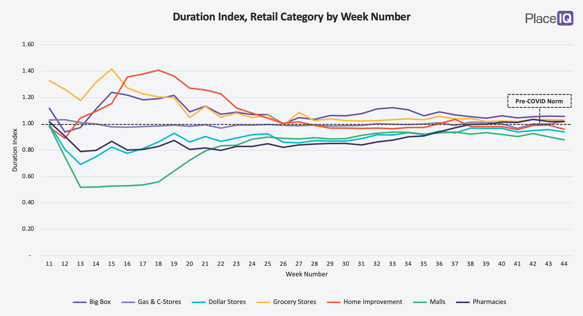 CHART: Best Buy Visit Duration Share