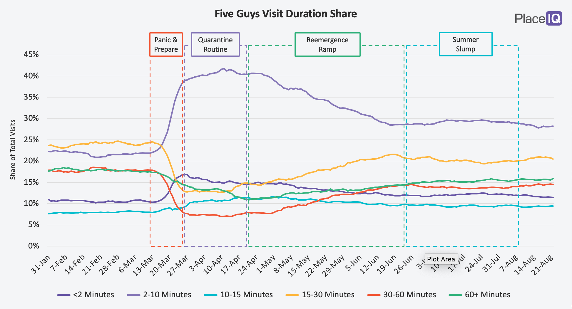 CHART: Holiday Half-life: Fast Food Restaurants