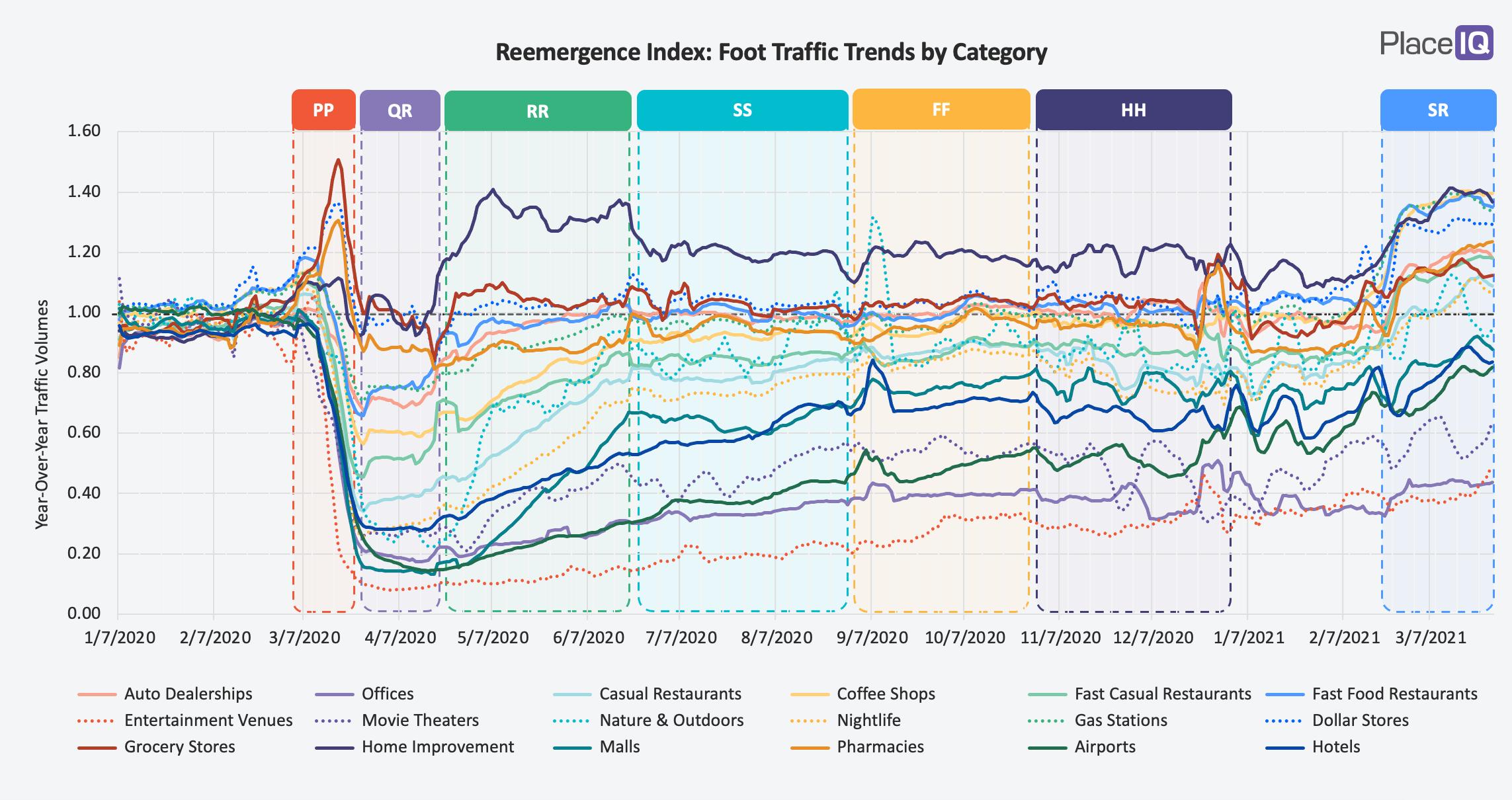 Reemergence Index