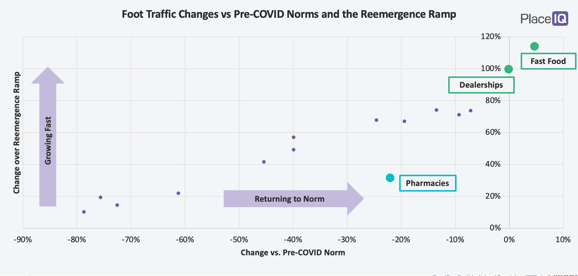 CHART: Foot Traffic Changes vs. Pre-COVID Norms and the Reemergence Ramp