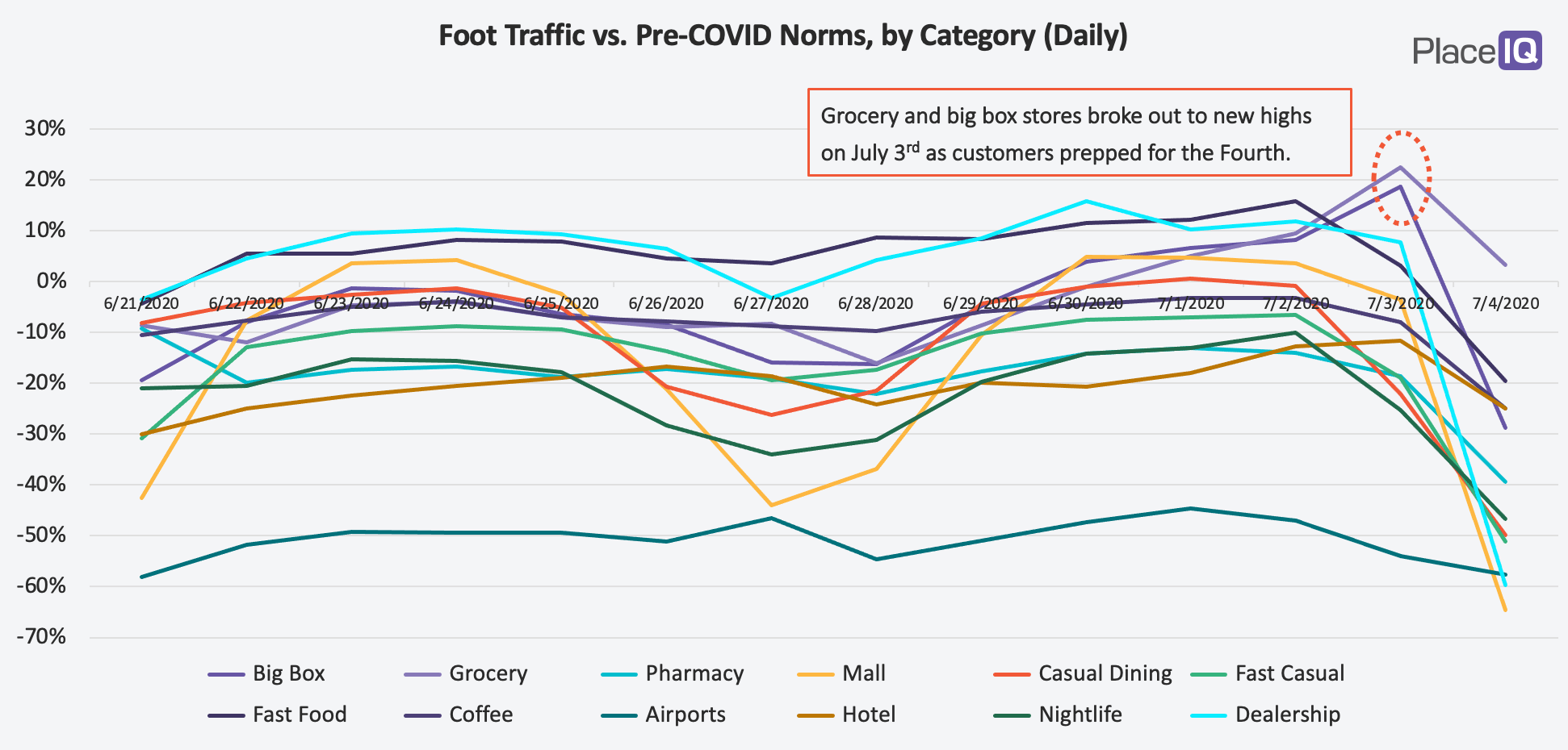 CHART: Foot Traffic vs. Pre-COVID Norms, by Category (Daily)