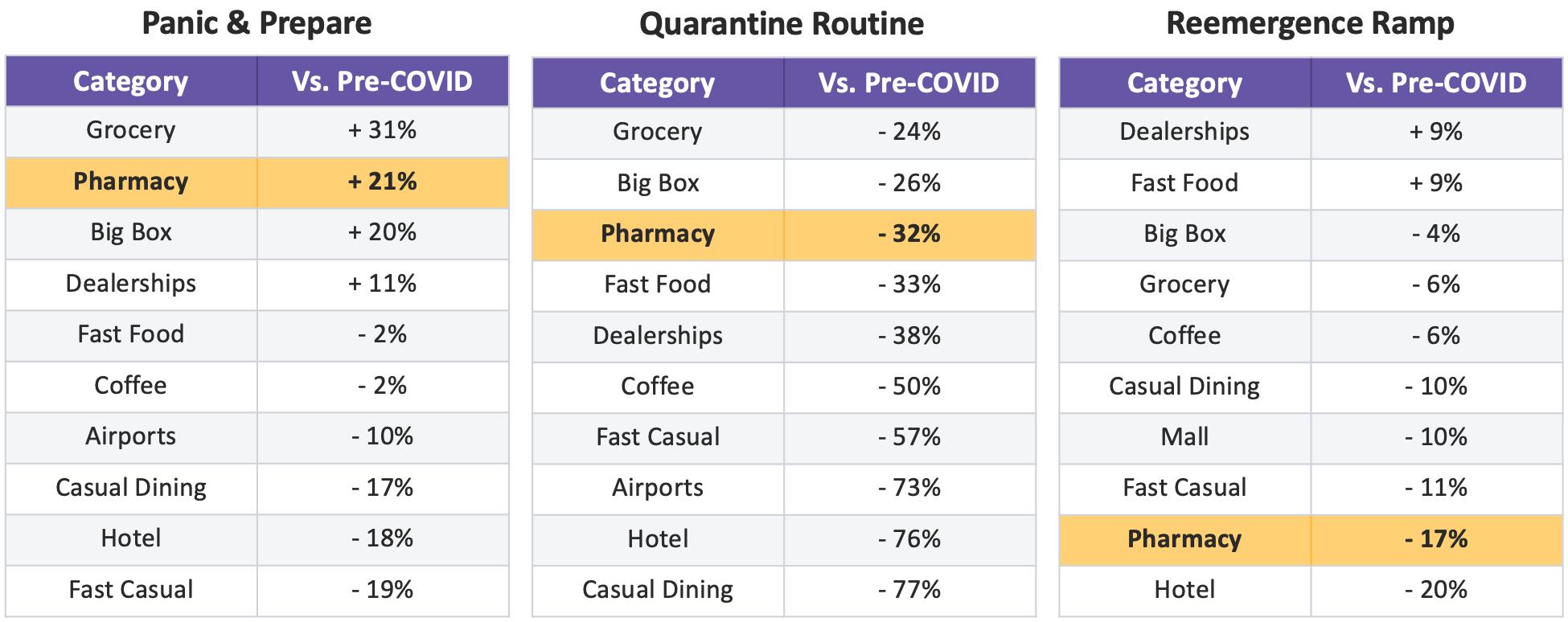 CHARTS: Panic & Prepare, Quarantine Routine, Reemergence Ramp