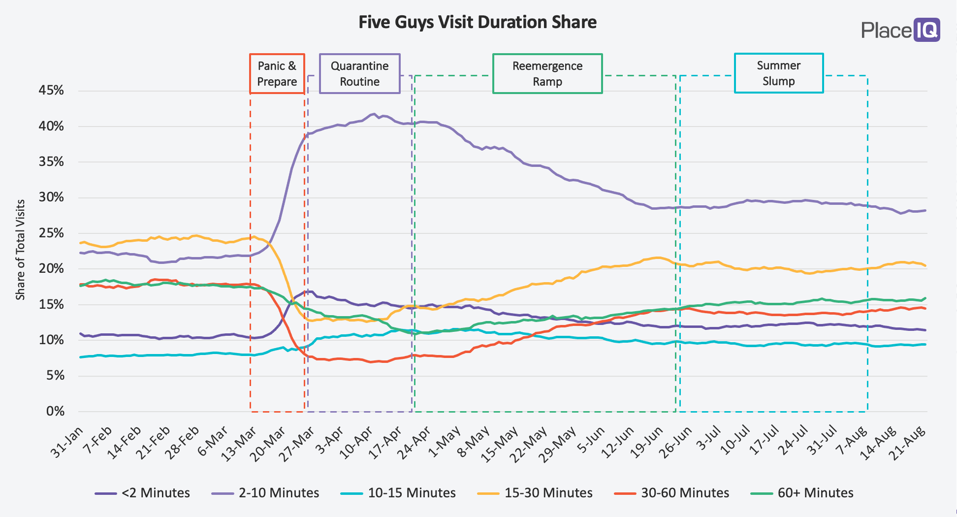 CHART: Five Guys Visit Duration Share