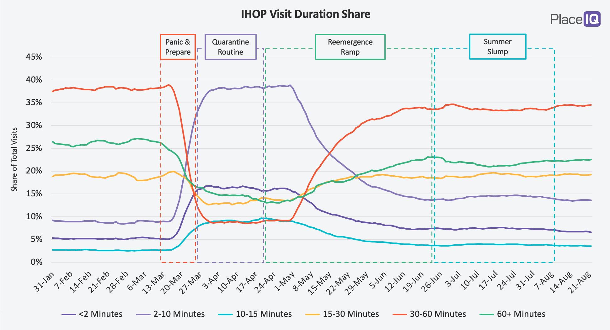 CHART: IHOP Visit Duration Share