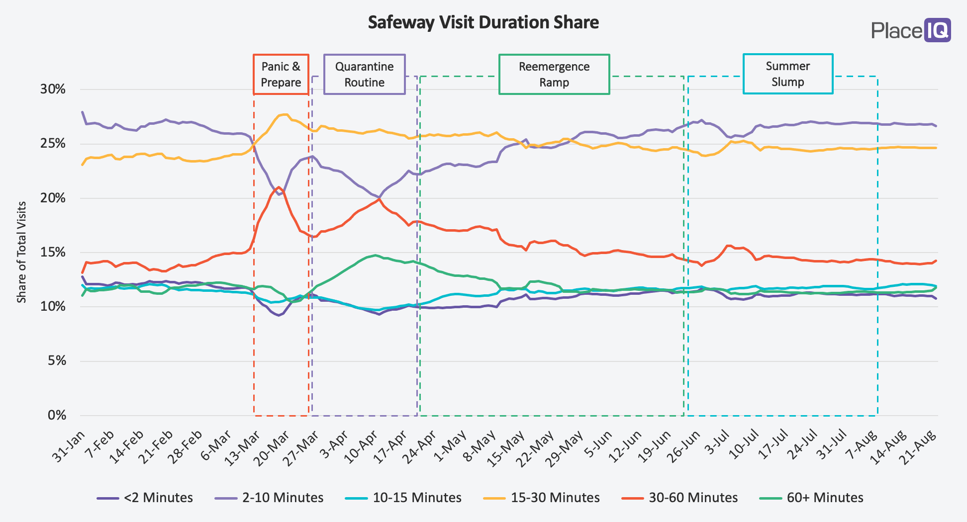 CHART: Safeway Visit Duration Share
