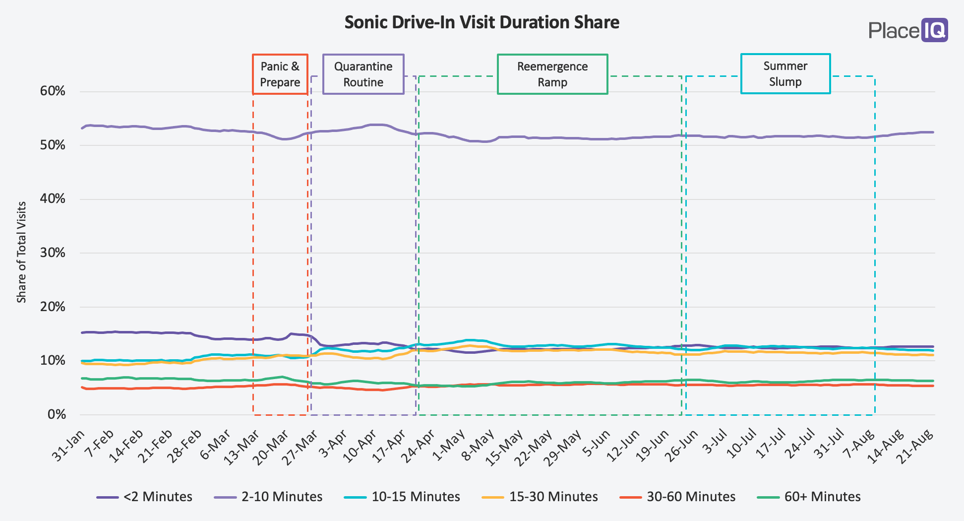 CHART: Sonic Drive-In Visit Duration Share