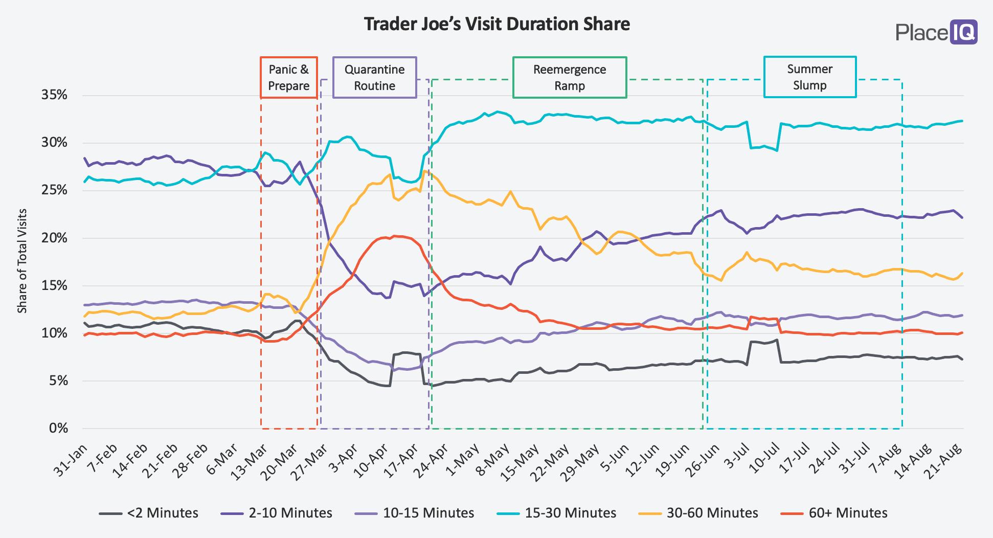 CHART: Trader Joe's Visit Duration Share