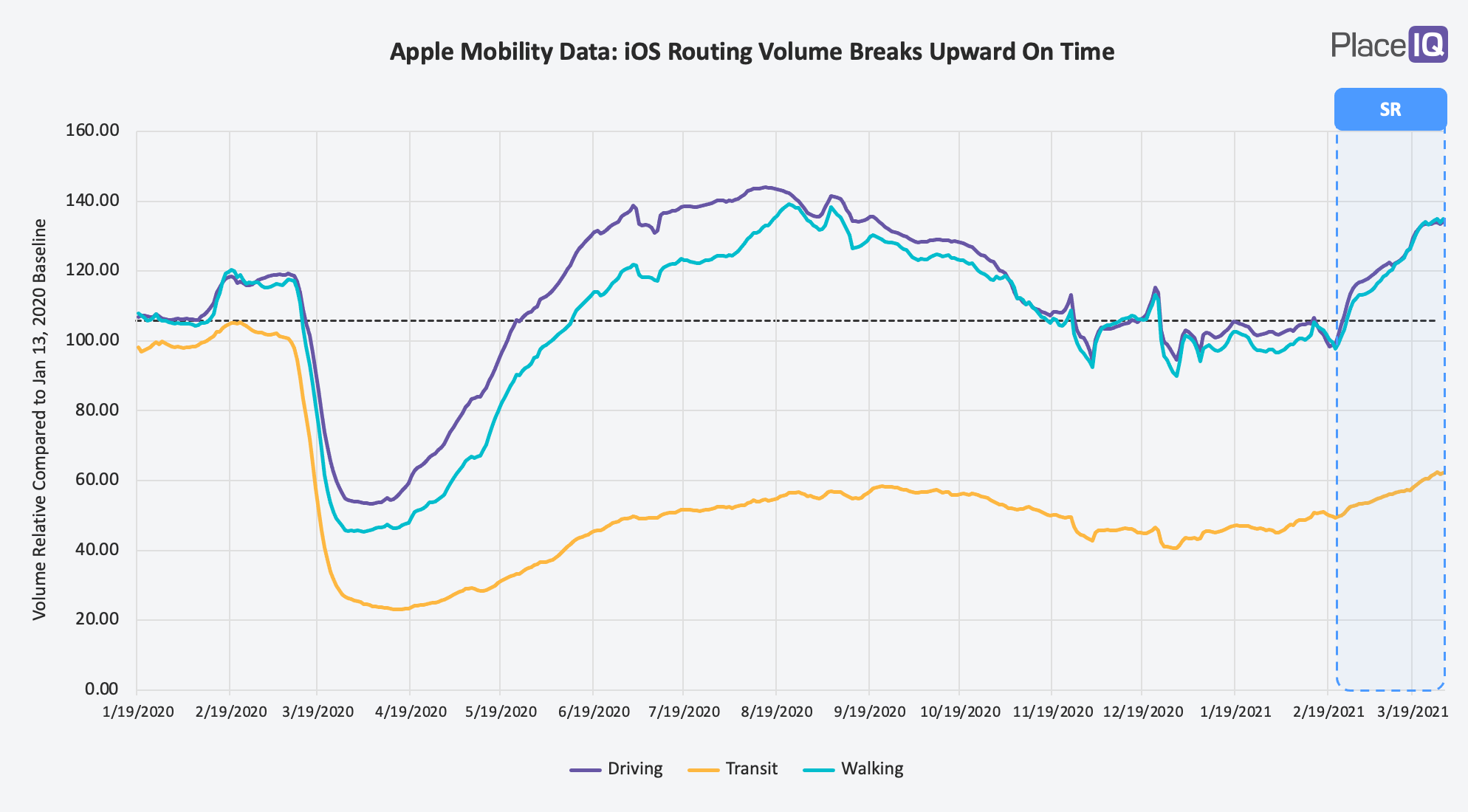 CHART: Apple Mobility Data: iOS Routing Volume Breaks Upward On Time