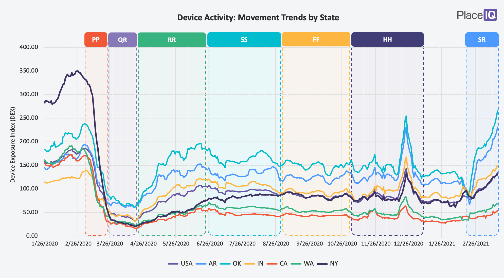 CHART: Device Activity: Movement Trends by State