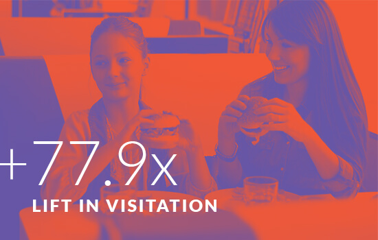 +77.9x Lift in Visitation