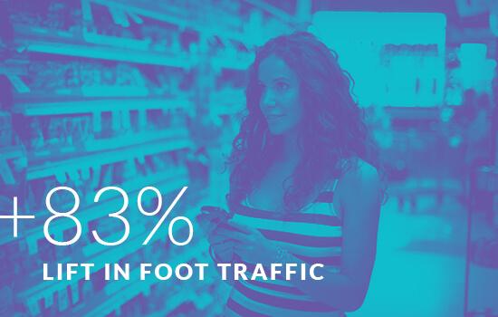 +83% Lift in Foot Traffic