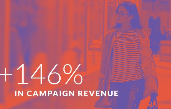 +146% in Campaign Revenue