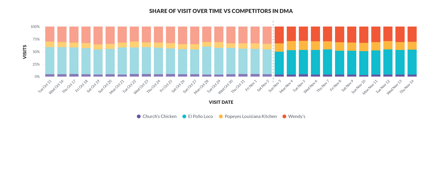 Share of Visit over time VS. Competitors in DMA Graph