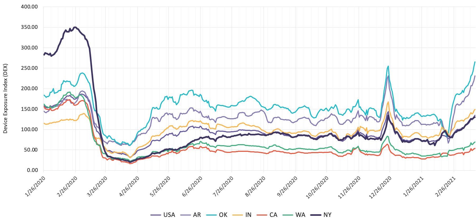 Device Activity: Movement Trends by State