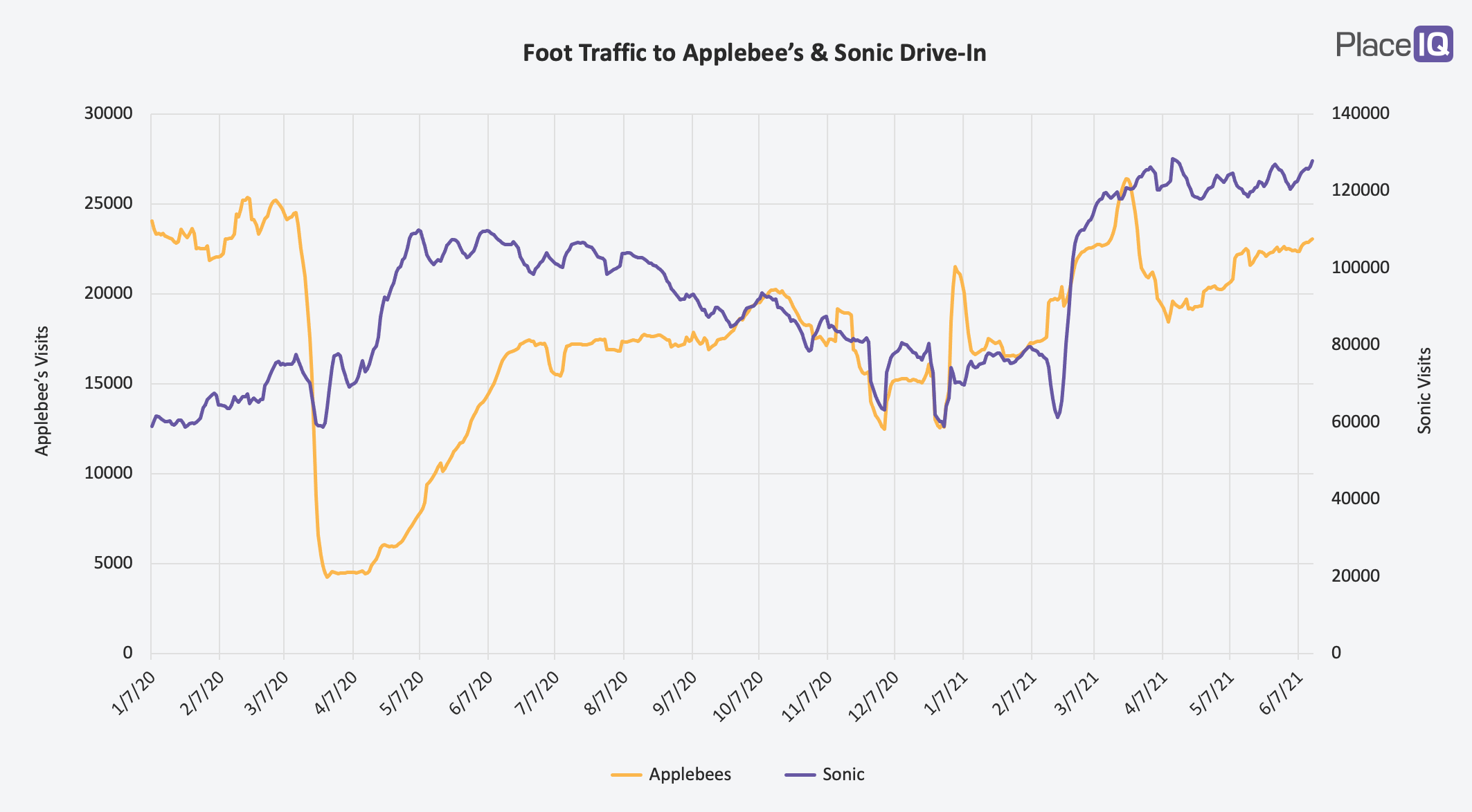CHART: Foot Traffic to Applebees & Sonic Drive-In