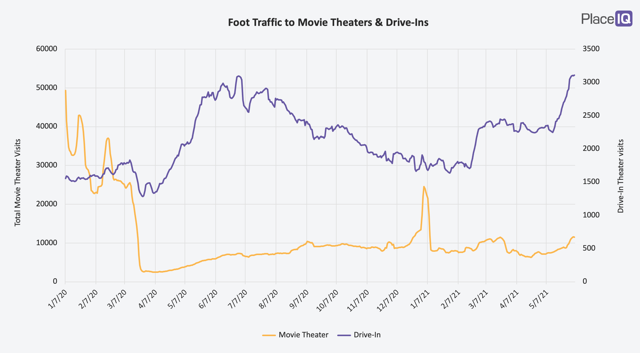 CHART: Foot Traffic to Movie Theaters & Drive-Ins