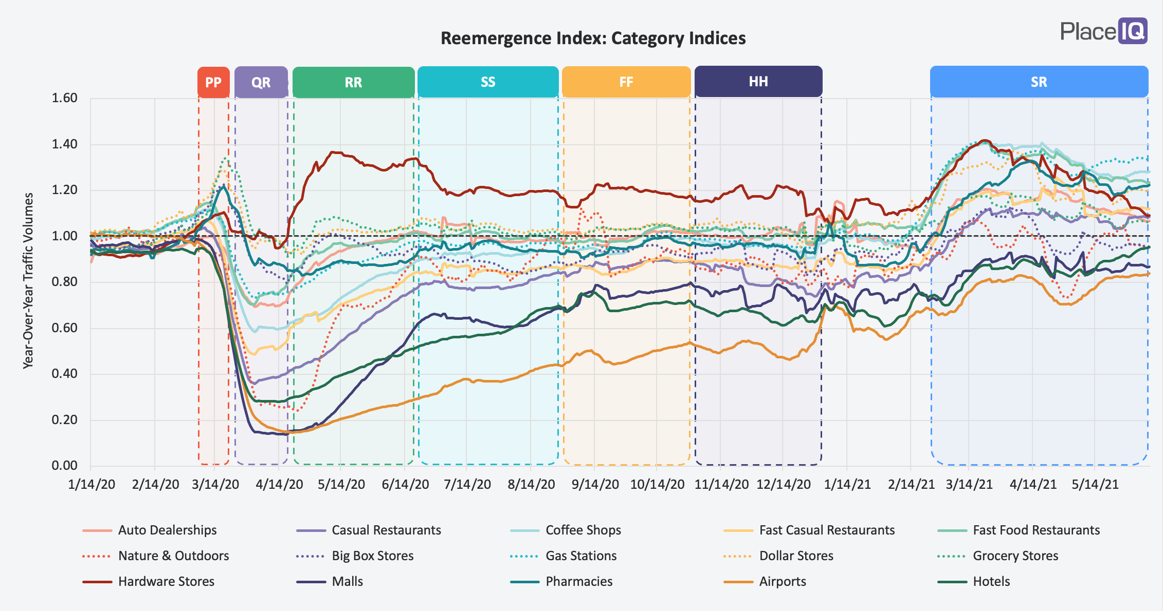 CHART: Reemergence Index-Category Indices-1