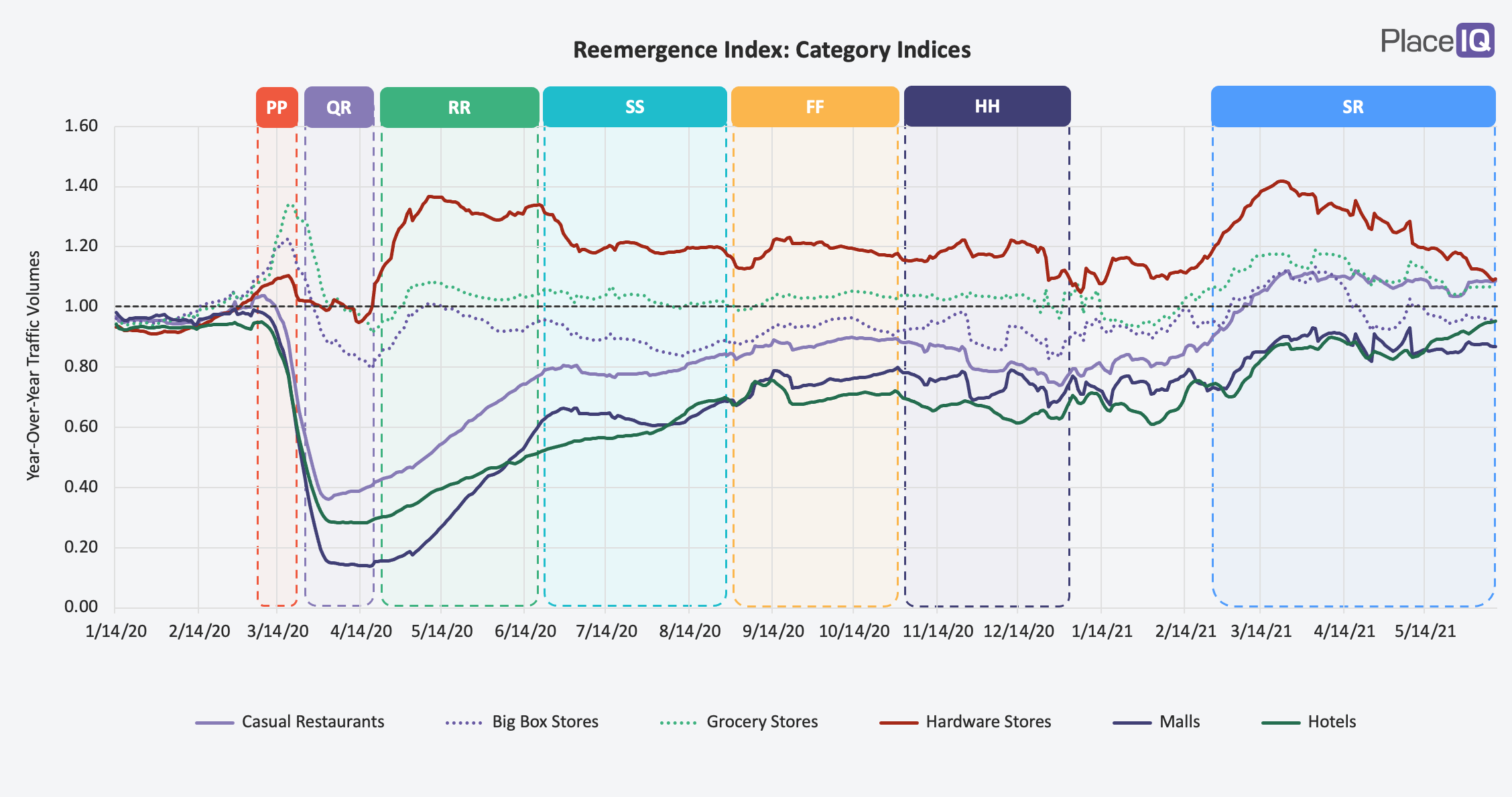 CHART: Reemergence Index-Category Indices-2