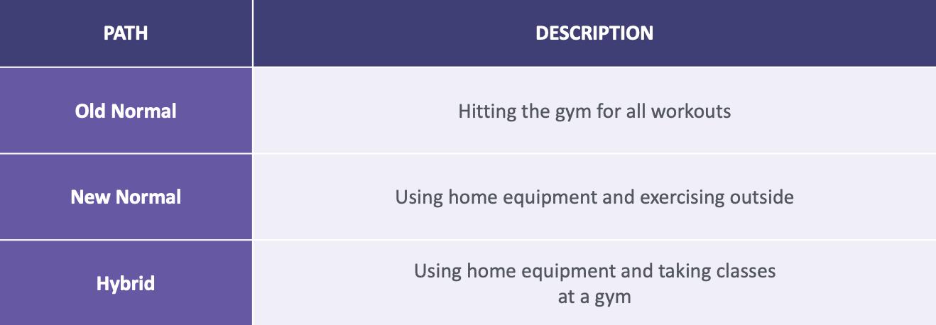 TABLE: Reemerging-Exercising