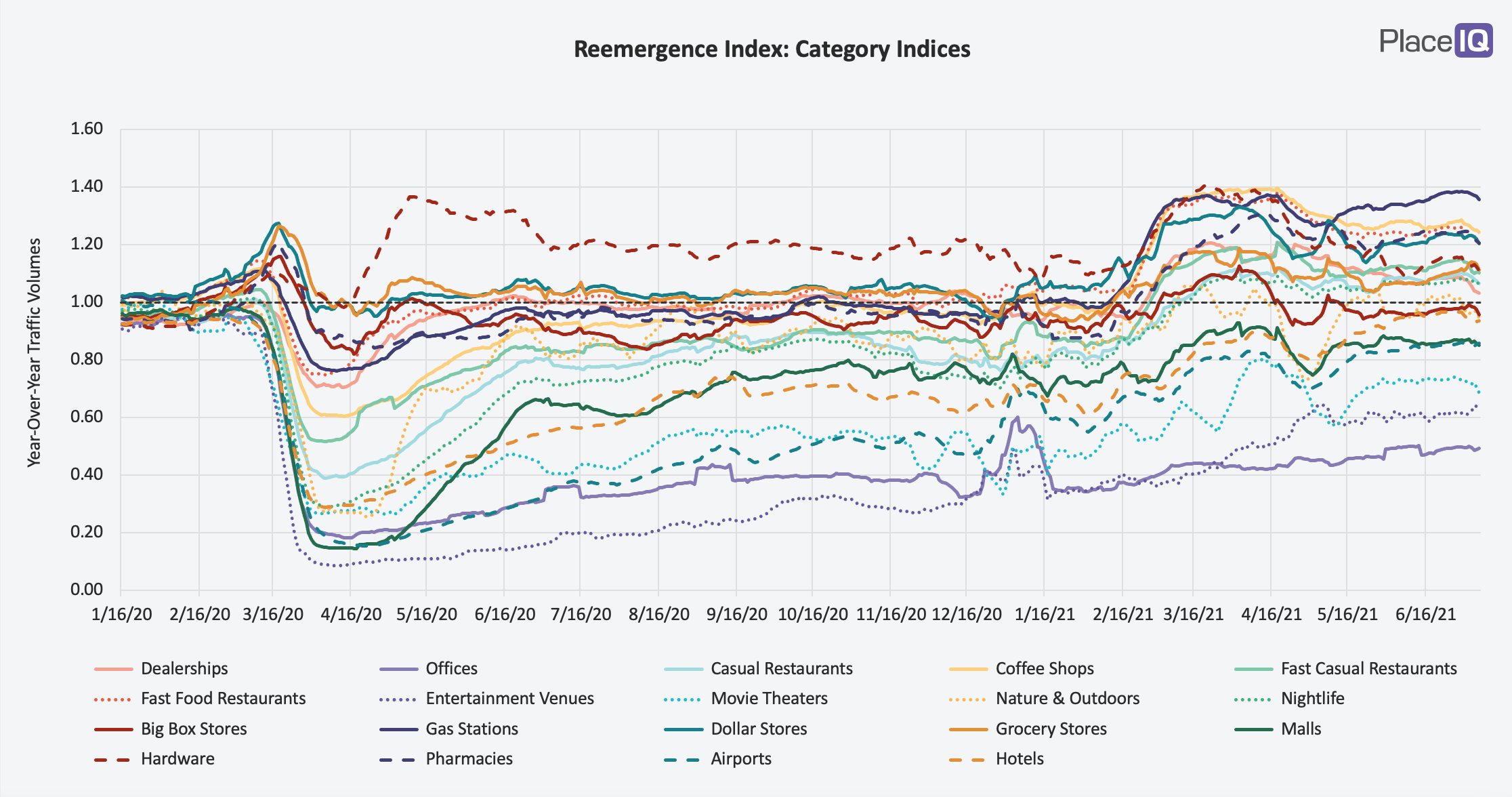 CHART: Reemergence Index-Category Indices