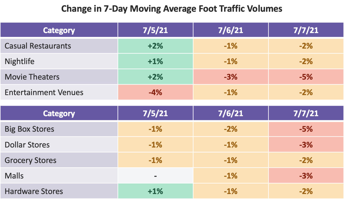 TABLE: Change in 7-Day Moving Average Foot Traffic Volumes 1&2